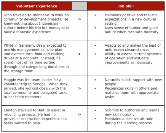 volunteer experience job skill skills to put on a resume
