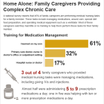 Family Caregivers Infographic providing complex choronic care home alone
