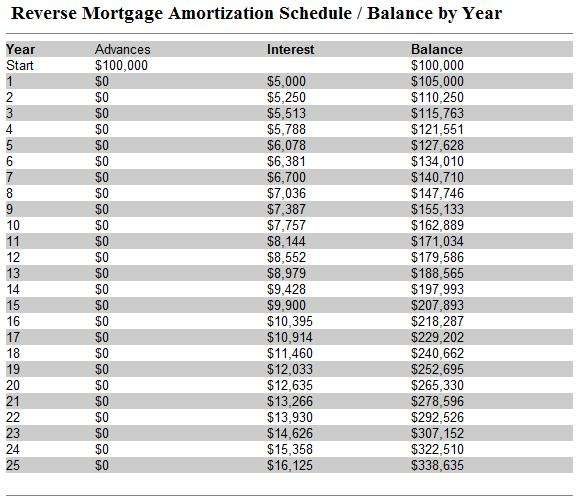 Reverse monthly amortization schedule download