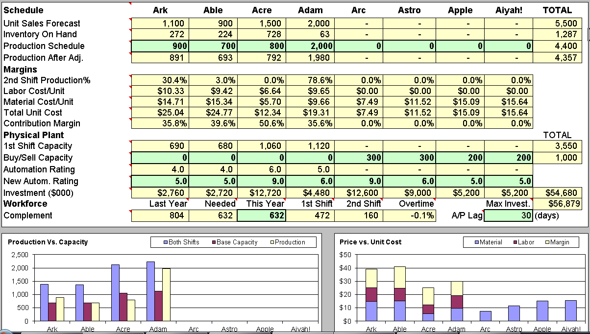 capsim sales forecasting spreadsheet