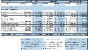 construction cost estimate template excel download