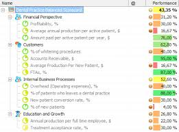 dental practice balanced scorecard download