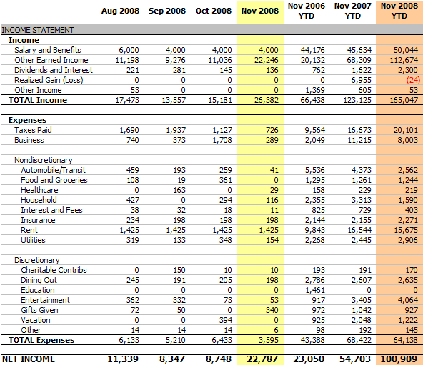 how to create a fortnightly and monlthy income table