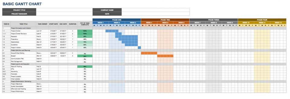 make a gantt chart using google sheet tamplate