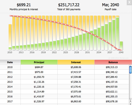 monthly principal dan intersest loan amortization schedule excel with extra payments