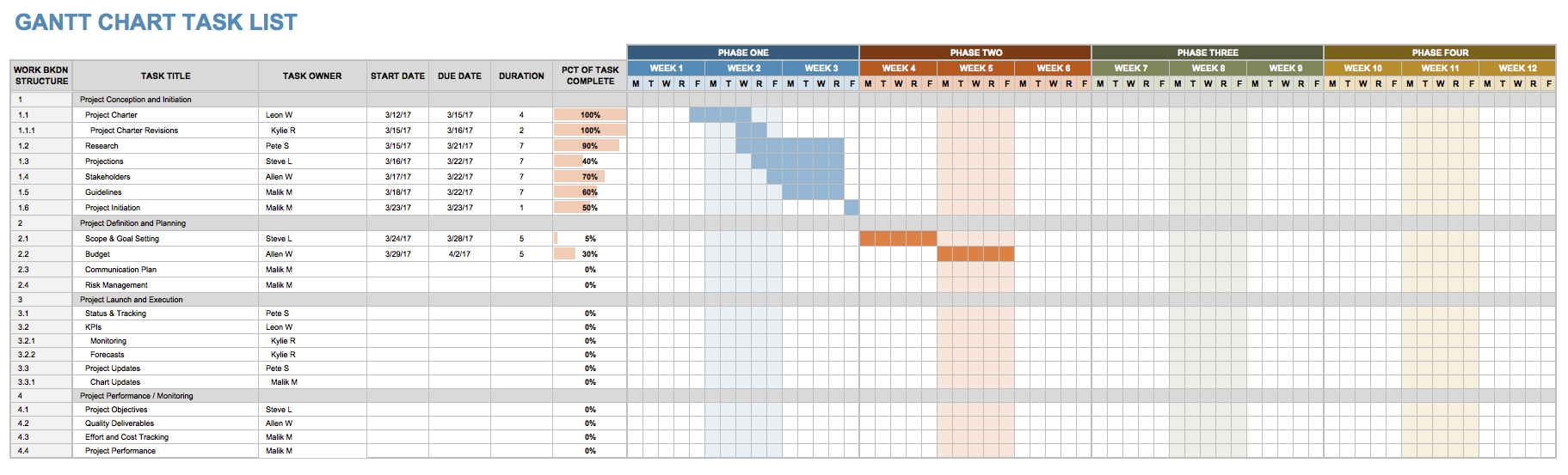 Project Gantt Chart Task List Tracking Template Excel Free Download