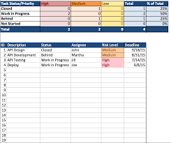 project management dashboard excel download