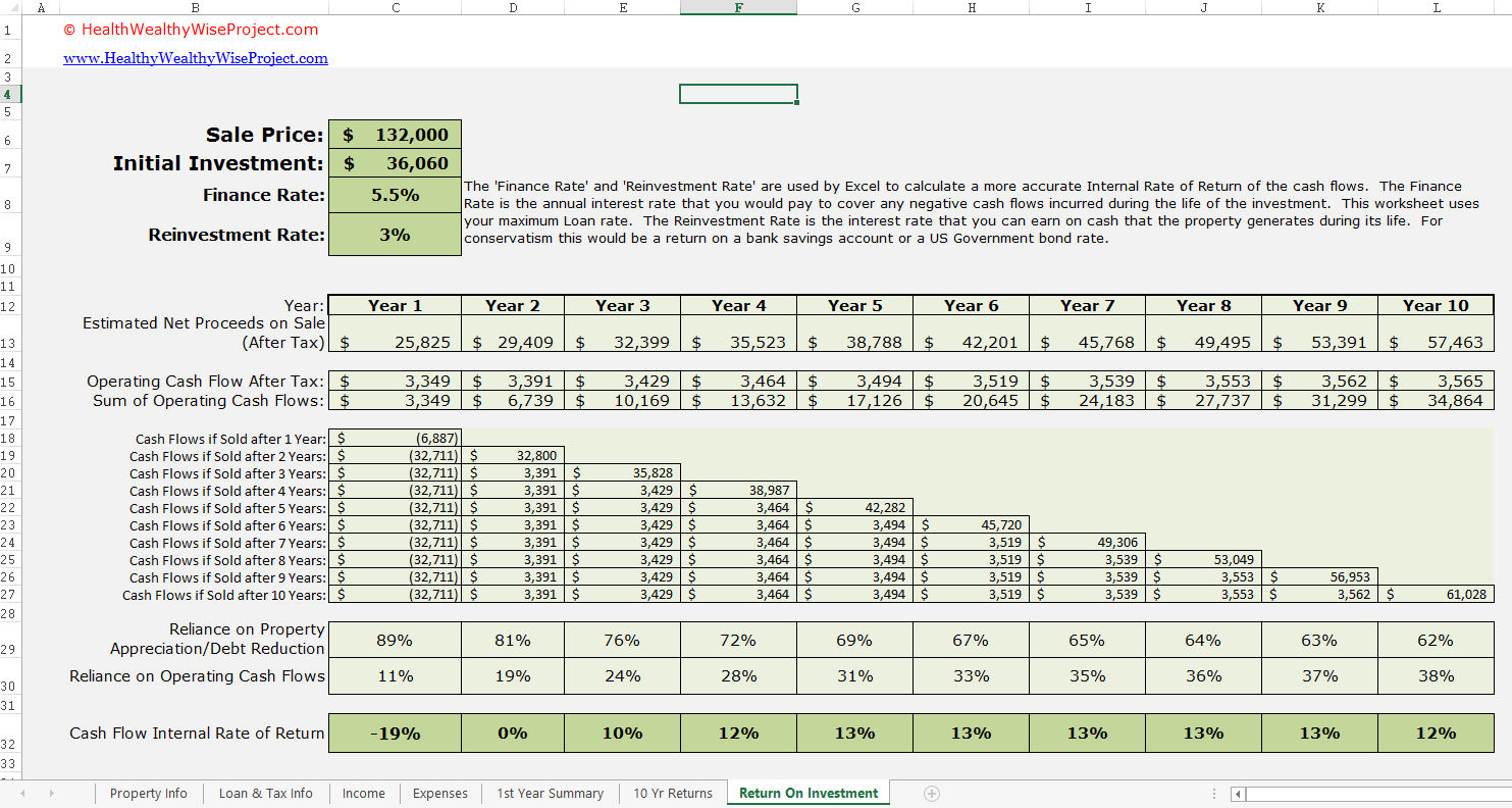 rental property return on investment spreadsheet
