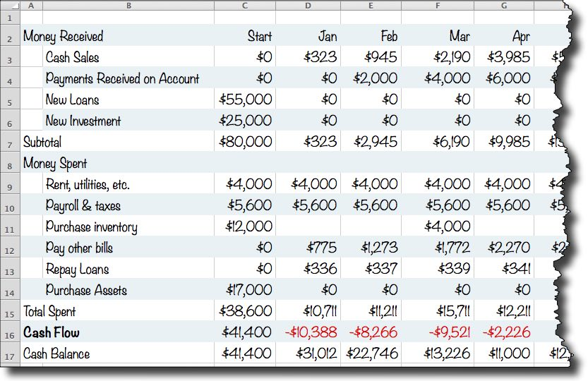 weekly simple cash flow template projection