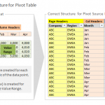 Convert Data Structure for Excel