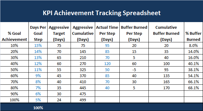 kpi achievement tracking template excel download