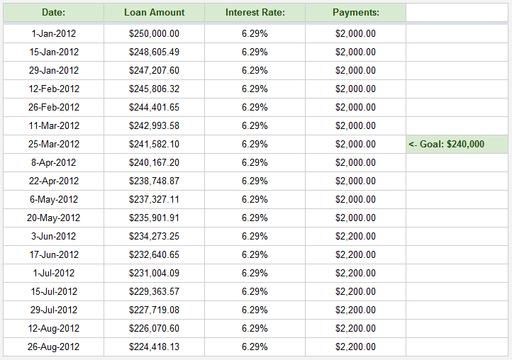 loan amortization schedule excel with variable interest rate