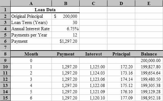 mortgage spreadsheet formula Awesome Loan Amortization with Microsoft Excel