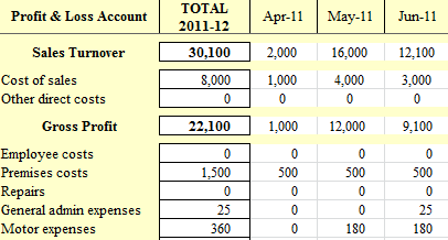 profit and loss account spreadsheet