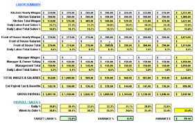 restaurant profit and loss spreadsheet download