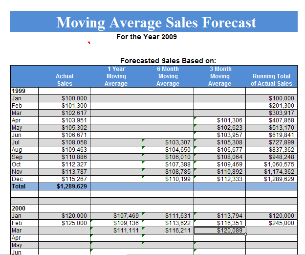 sales tracking worksheet