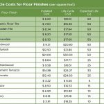 building life cycle cost analysis spreadsheet Inspirational Best 25 Life cycle costing ideas on Pinterest