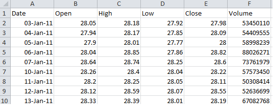 google finance data excel spreadsheet