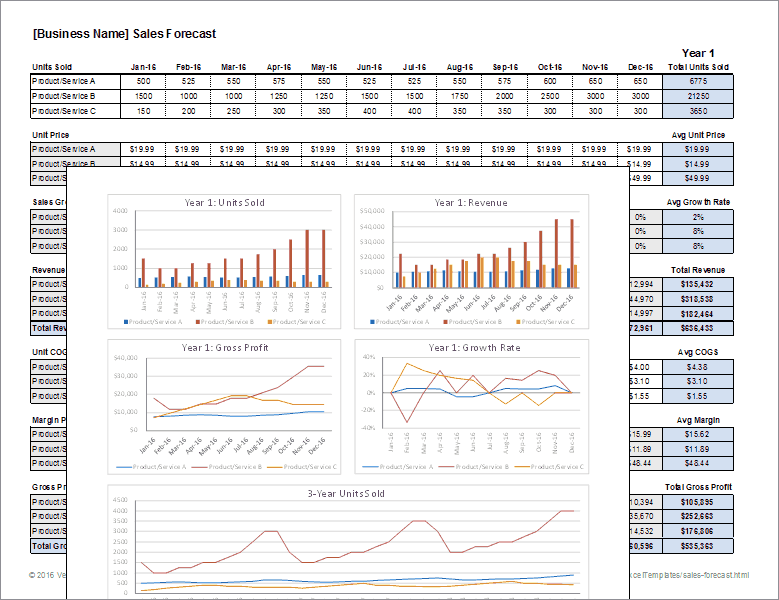 sales forecast template spreadsheet excel