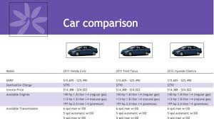compare suvs side by side download
