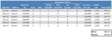 real estate adjustment values download